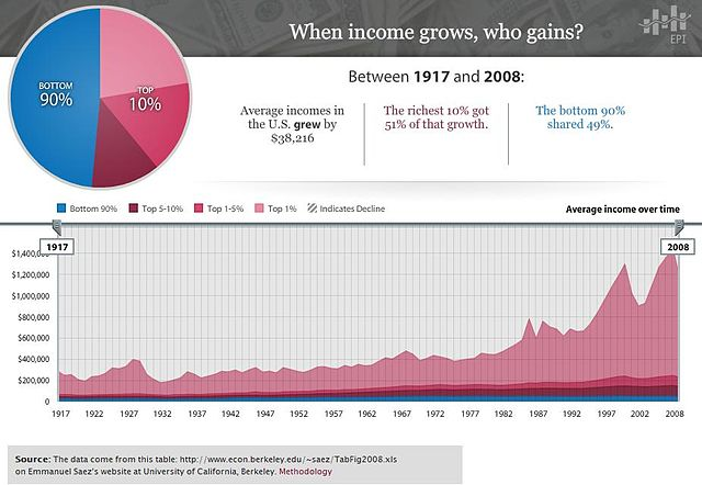 Income Inequality, The data come from this table: http://www.econ.berkeley.edu/~saez/TabFig2008.xls on Emmanuel Saez's website at University of California, Berkeley, Emmanuel Saez, CC 3.0
