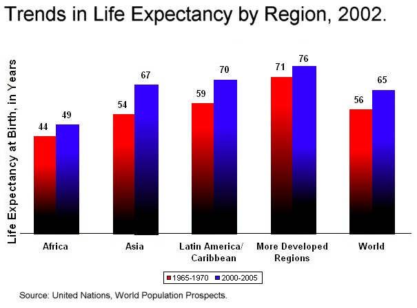 This is a chart depicting life expectancy by region of the world, Ryan Cragun, public domain